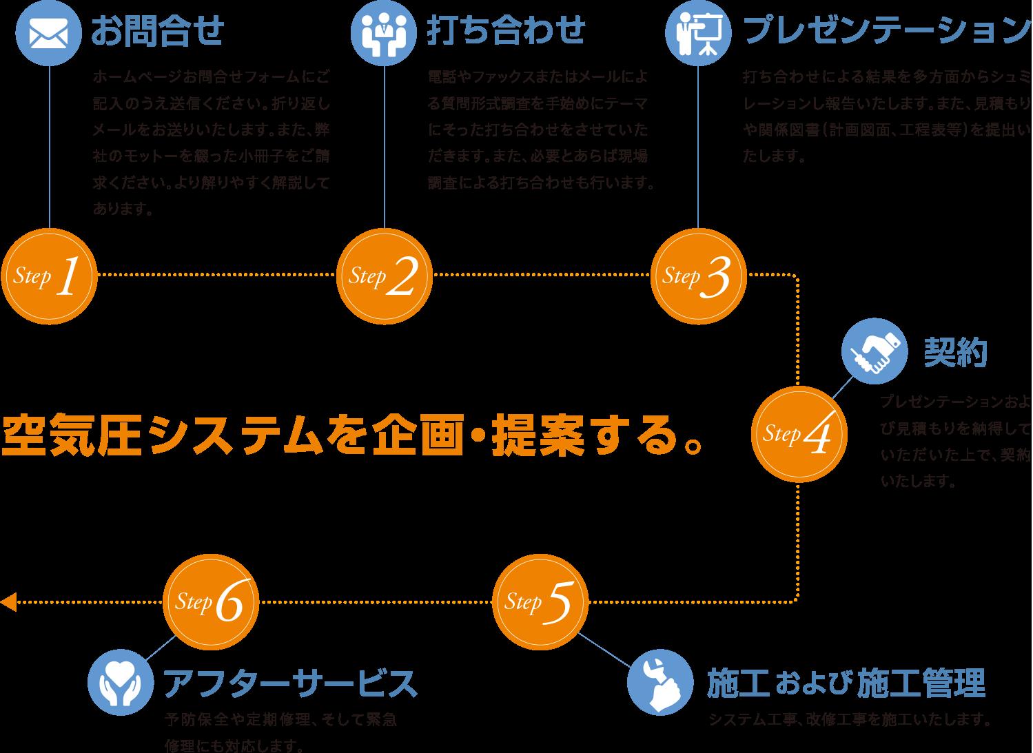 システム構築の流れ